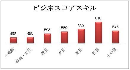 core-graph
