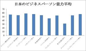 日本のビジネスパーソン能力平均