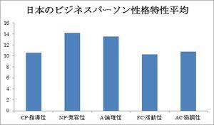日本のビジネスパーソン性格特性平均