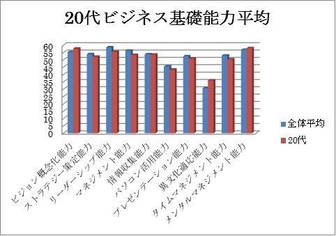 グラフデータ