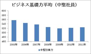 ビジネス基礎力平均(中堅社員)