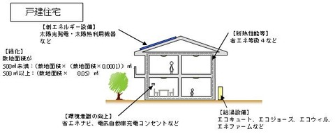 大阪市がエコ住宅に利子補助