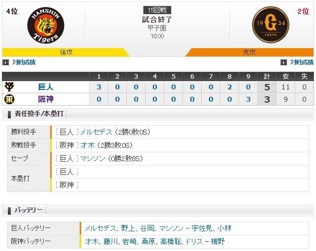 セ・リーグ T3-5G[7/18] 9回猛反撃及ばず阪神4連敗