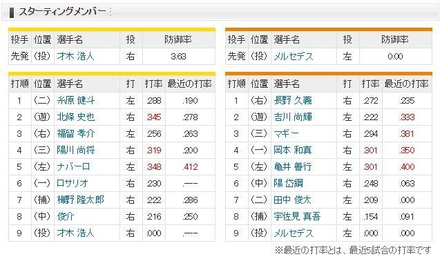 【虎実況】阪神 対 巨人(甲子園)[7/18]18:00~