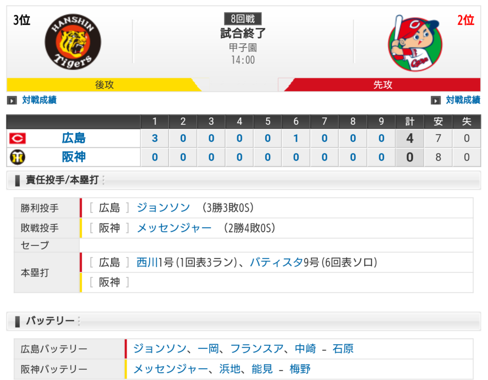 セ・リーグ T0-4C[5/18] 阪神拙攻8安打無得点・・・。