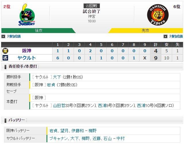 セ・リーグ S9-4T[9/19] 阪神岩貞初回炎上・・・。
