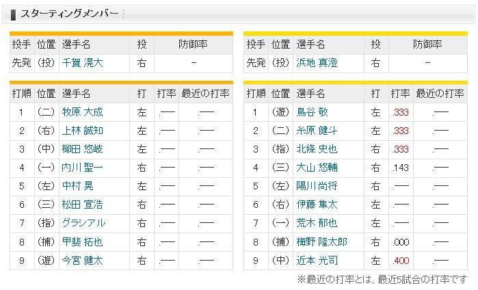 【虎実況】ソフトバンク 対 阪神(ヤフオクD)[3/2]13:00~【オープン戦】
