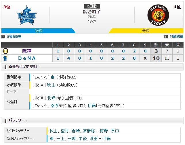 セ・リーグ DB10-3T[7/20] 秋山6失点KO阪神5連敗