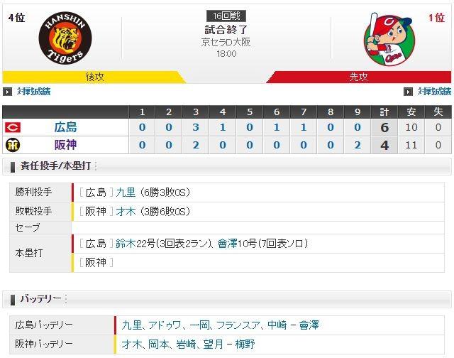セ・リーグ T4-6C[8/15] 阪神才木4回途中KO・反撃も届かず・・・。