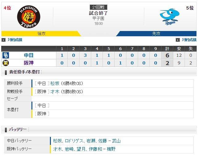 セ・リーグ T2-6D[9/13] 阪神才木4回途中5失点KO・・・。