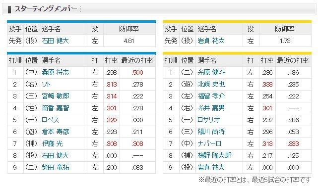 【虎実況】DeNA 対 阪神(横浜)[7/21]17:30~