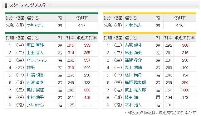【虎実況】ヤクルト 対 阪神(神宮)[10/8]18:00~