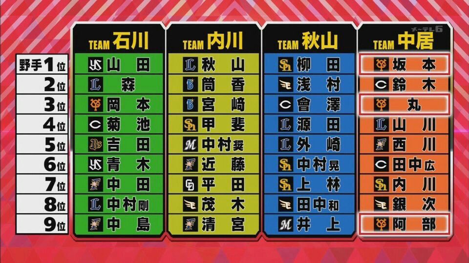 【悲報】中居ドラフト、阪神0人
