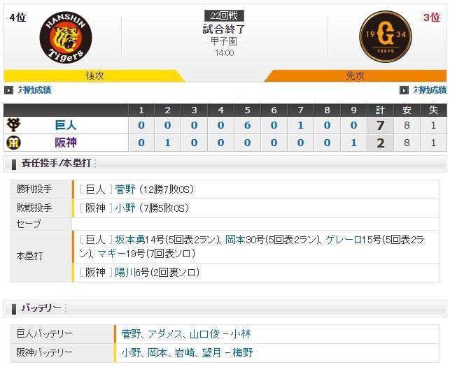 セ・リーグ T2-7G[9/8] 阪神小野5回突如3被弾・・・。