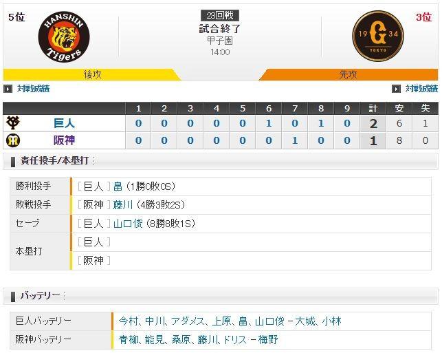 セ・リーグ T1-2G[9/23] 阪神投手踏ん張るも打線拙攻・・・。