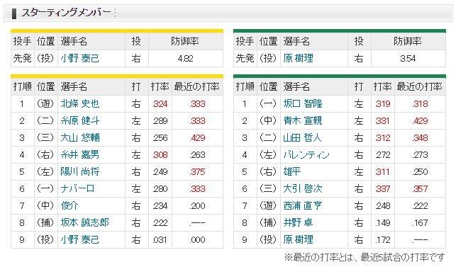 【虎実況】阪神 対 ヤクルト(甲子園)[9/14]18:00~