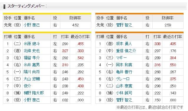 【虎実況】阪神 対 巨人(甲子園)[9/8]14:00~