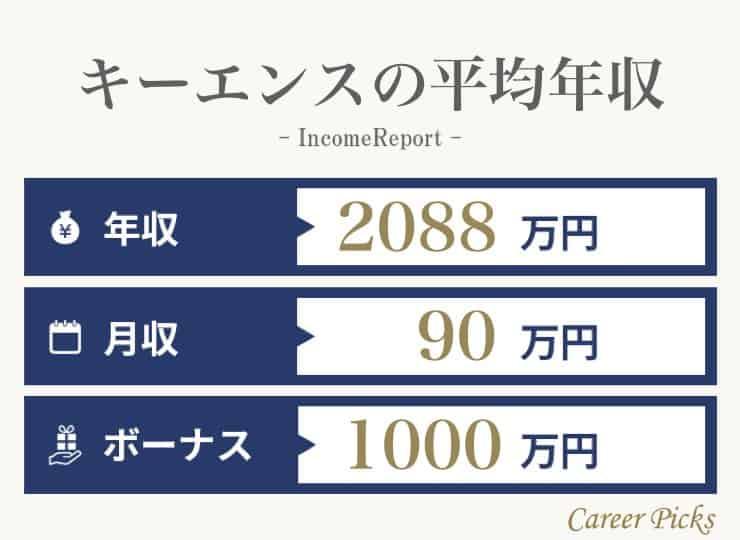 キーエンスの平均年収.001