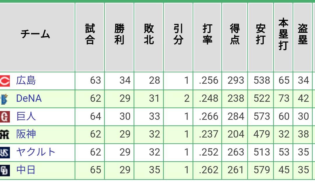 4月の阪神→盗塁数7個ペース