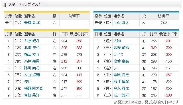【虎実況】阪神 対 DeNA(甲子園)[9/2]18:00~