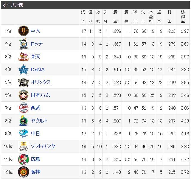 阪神のオープン戦が最下位だった理由w, w,w