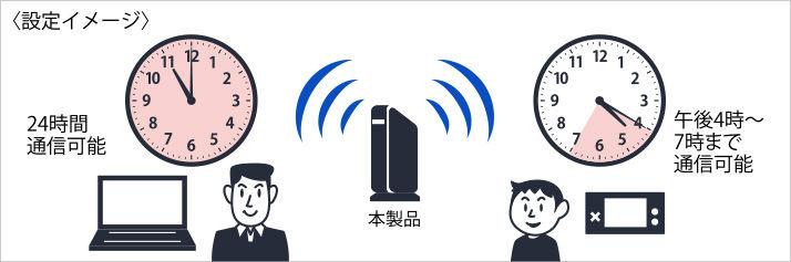 通信可能時間帯を設定してネットの使いすぎを防ぐ