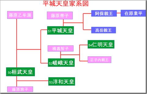 平城天皇家系図