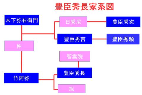 豊臣秀長家系図