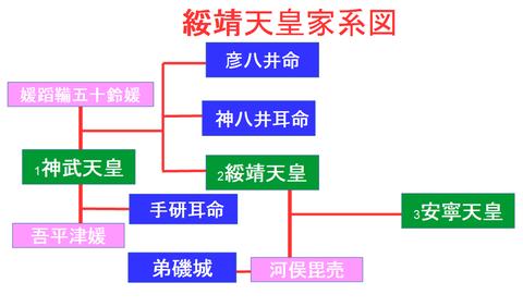 綏靖天皇家系図