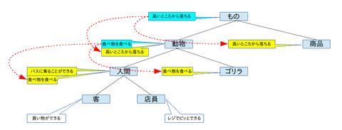 抽象化3-3