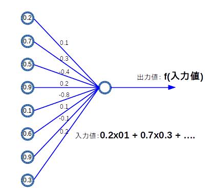 neuralNetwork2
