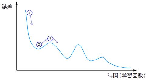 学習曲線4