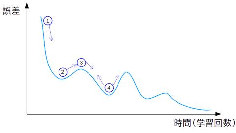 学習曲線6