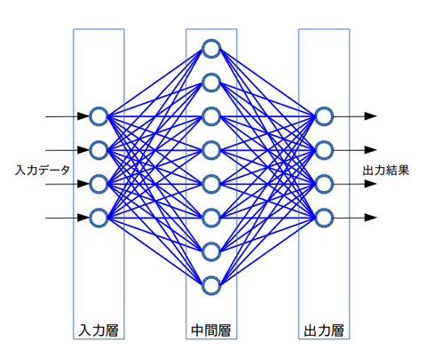 neuralNetwork2layers