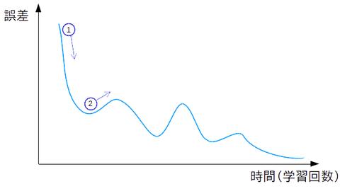 学習曲線3