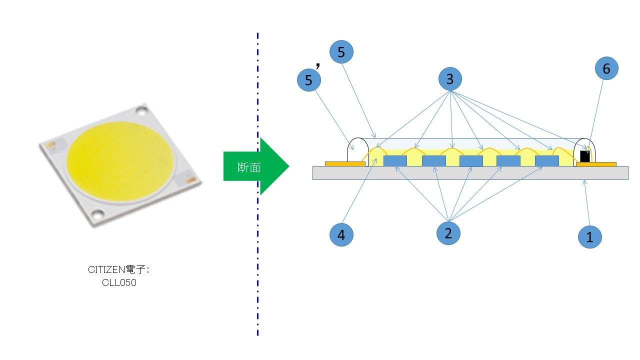 myodoworksのblog2014年05月LEDのほんとのところ:『LEDの造り方』LEDのほんとのところ:『雑談1』LEDのほんとのところ:『LEDの構造4』LEDのほんとのところ:『LEDの構造3』