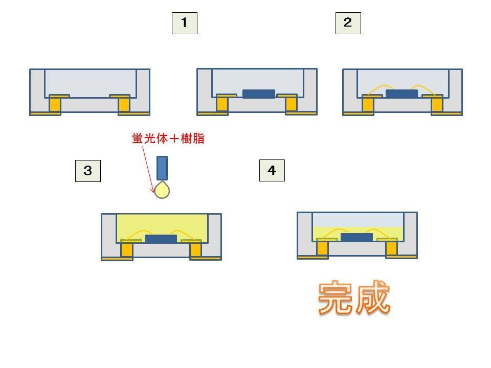 LEDの造り方 : myodoworksのblog
