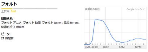 Google トレンド- フォルト, 2011-10-02