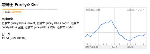 Google トレンド- 恋騎士 Purely☆Kiss, 2011-10-01