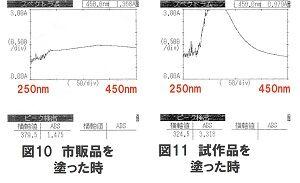 吸光度測定2