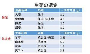 漢方化粧品生薬リスト