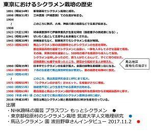 東京のシクラメン栽培歴史縮小