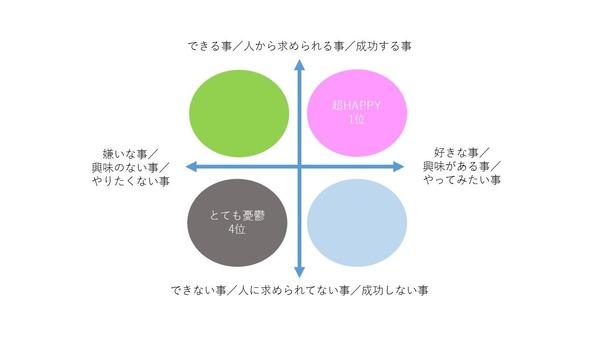 4つの考え