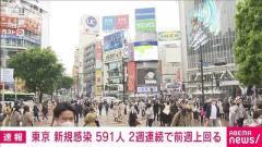 東京都の新規感染者591人 14日連続で前週を上回る