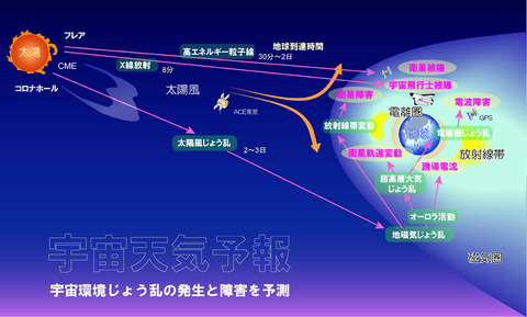 SpaceWeather3_BLG