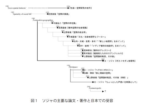 エドワード・ソジャと空間論の系譜
