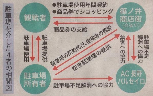 篠ノ井街なか駐車場相関図