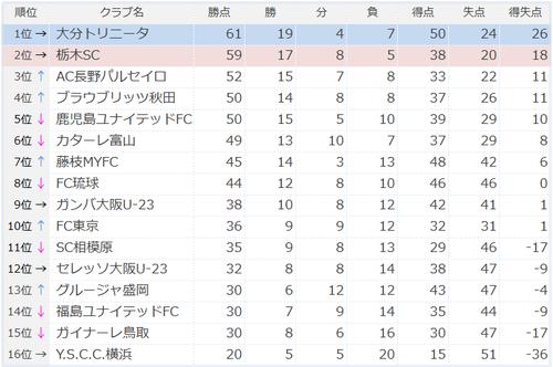 2016J3リーグ順位