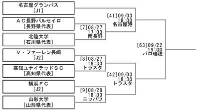 天皇杯1~3回戦