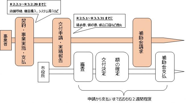 200503_shinsei